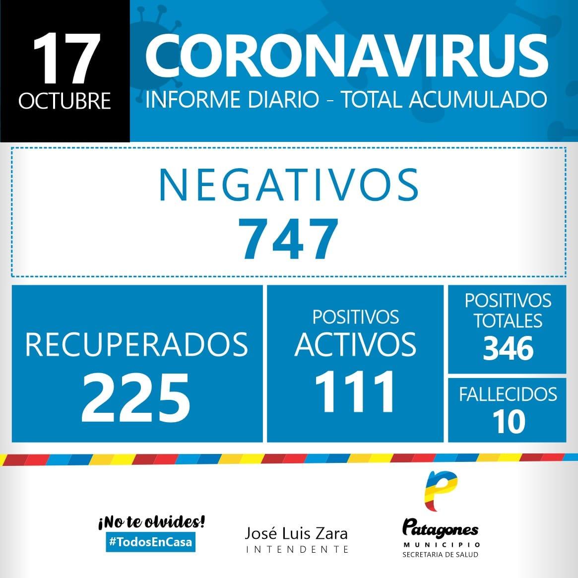 Covid-19 en Patagones: Con 23 nuevos positivos, ya son 111 los casos activos