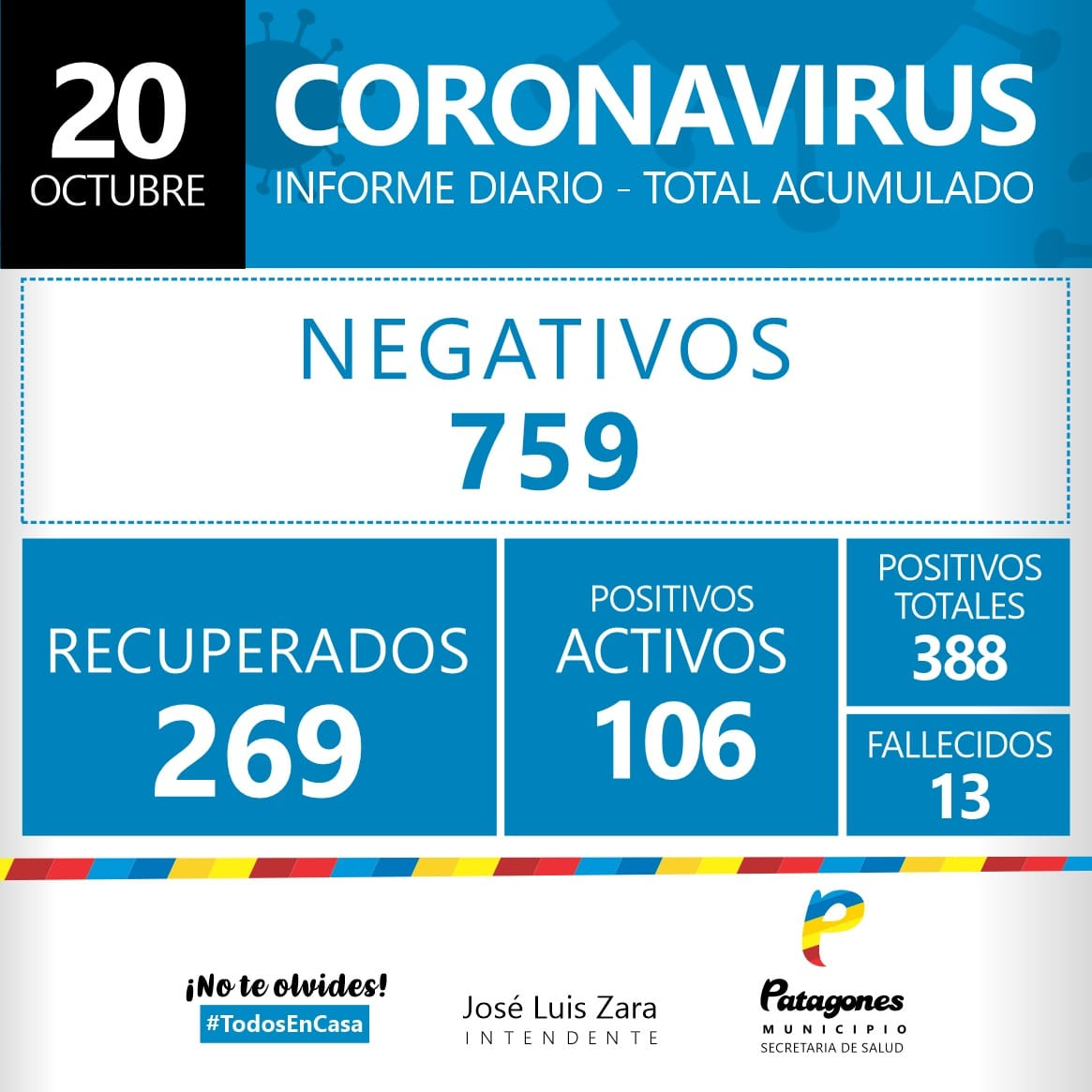 Covid-19: En Patagones se registraron 17 nuevos casos y 26 altas