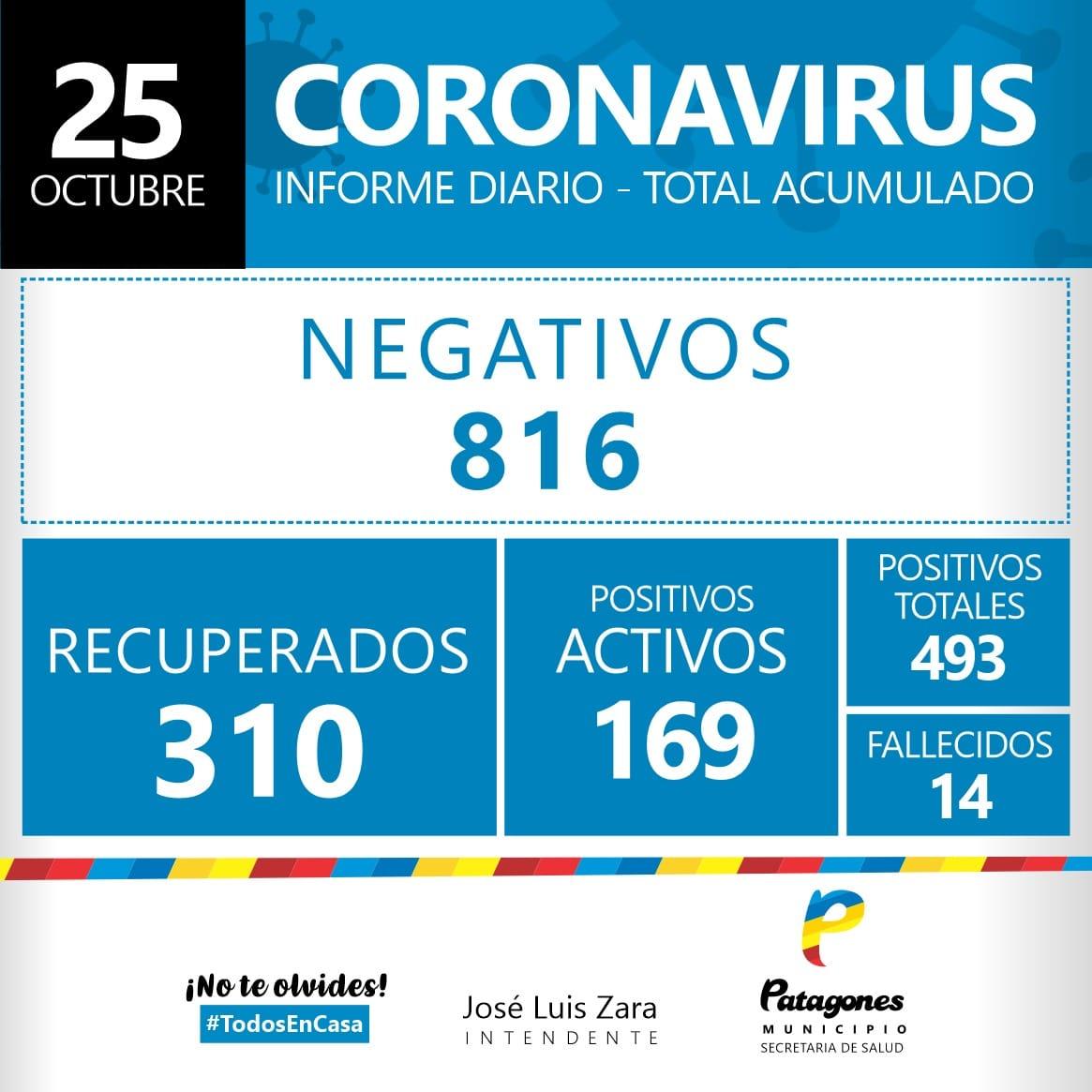 Covid-19 en Patagones: Confirman 21 casos positivos y 13 altas en las últimas 24 horas
